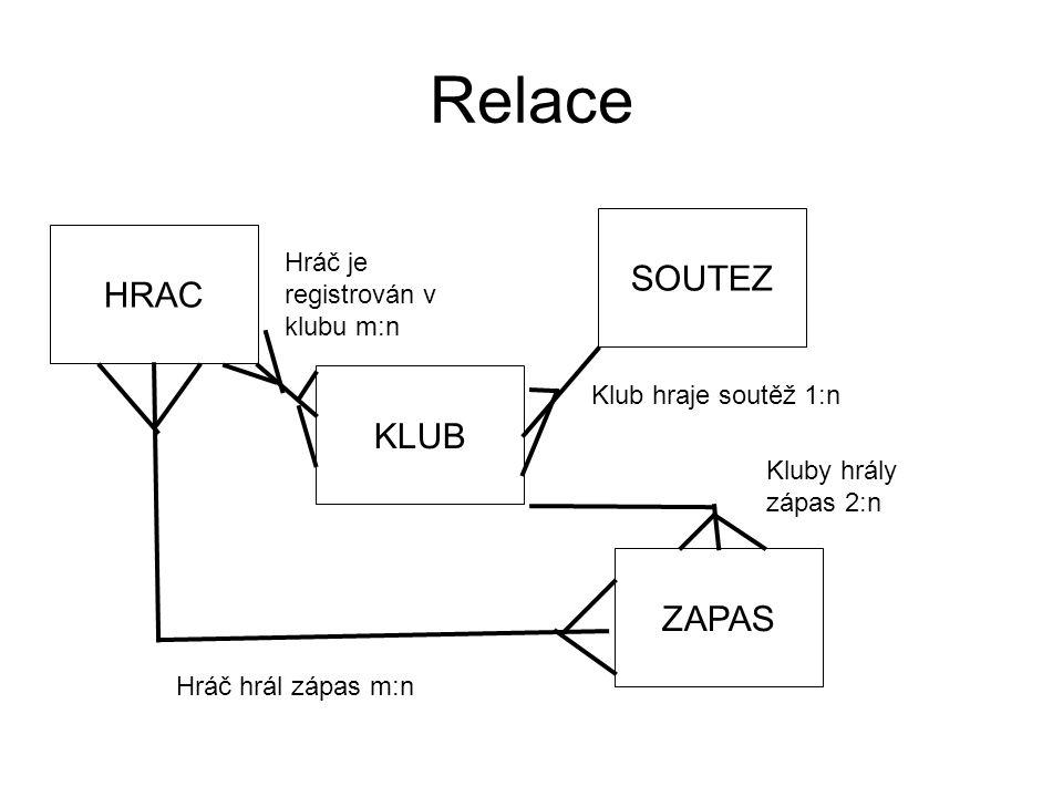 Relace HRAC KLUB SOUTEZ ZAPAS Klub hraje soutěž 1:n Hráč hrál zápas m:n Hráč je registrován v klubu m:n Kluby hrály zápas 2:n