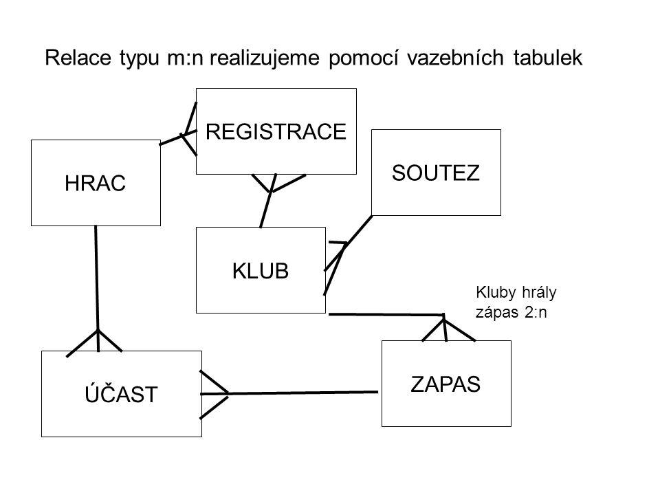 Relace typu m:n realizujeme pomocí vazebních tabulek HRAC KLUB SOUTEZ ZAPAS Kluby hrály zápas 2:n REGISTRACE ÚČAST