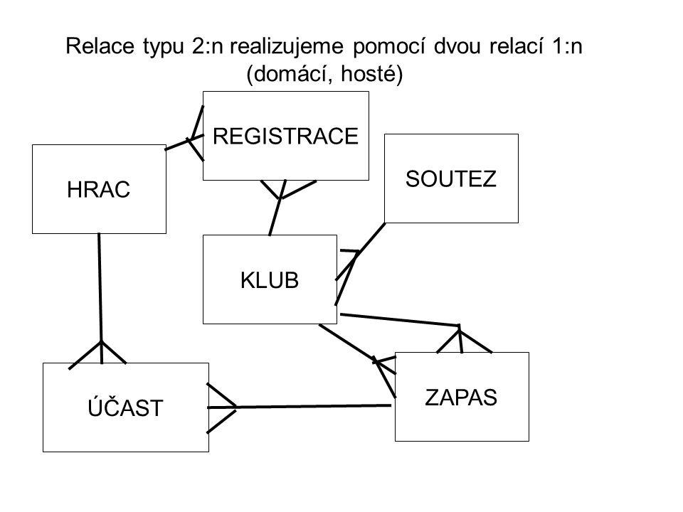 Relace typu 2:n realizujeme pomocí dvou relací 1:n (domácí, hosté) HRAC KLUB SOUTEZ ZAPAS REGISTRACE ÚČAST