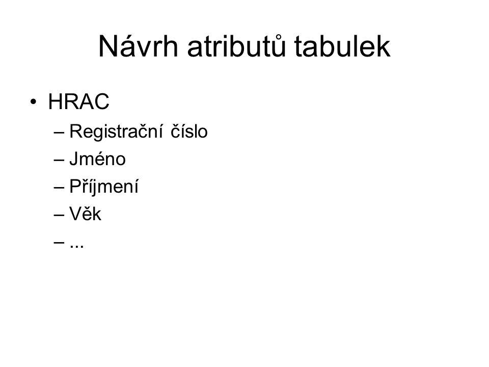 Návrh atributů tabulek HRAC –Registrační číslo –Jméno –Příjmení –Věk –...