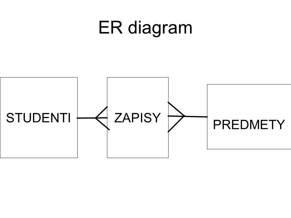 ER diagram STUDENTIZAPISY PREDMETY