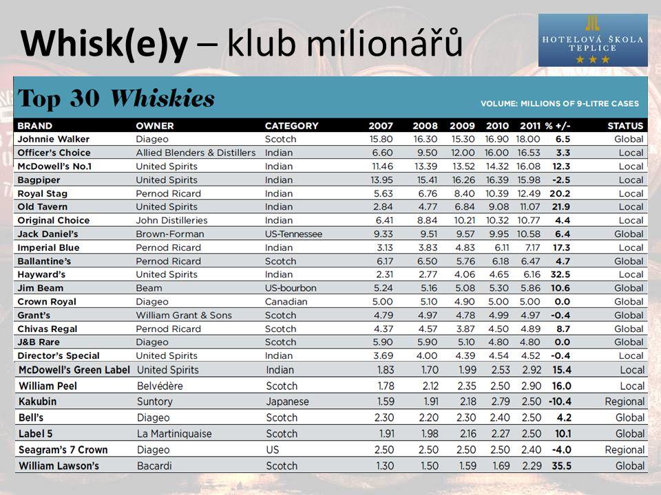 Whisk(e)y – klub milionářů