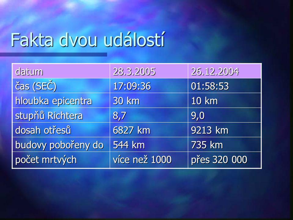 Fakta dvou událostí datum28.3.200526.12.2004 čas (SEČ) 17:09:3601:58:53 hloubka epicentra 30 km 10 km stupňů Richtera 8,79,0 dosah otřesů 6827 km 9213