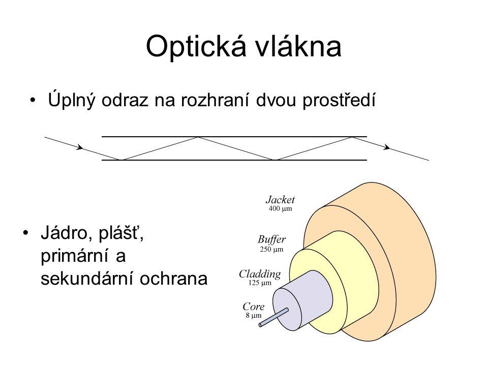 Optická vlákna Úplný odraz na rozhraní dvou prostředí Jádro, plášť, primární a sekundární ochrana