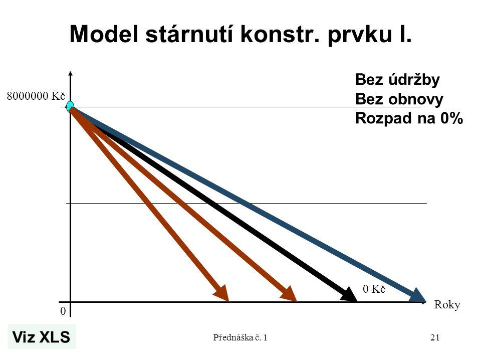 9/2011Přednáška č. 121 Model stárnutí konstr. prvku I.