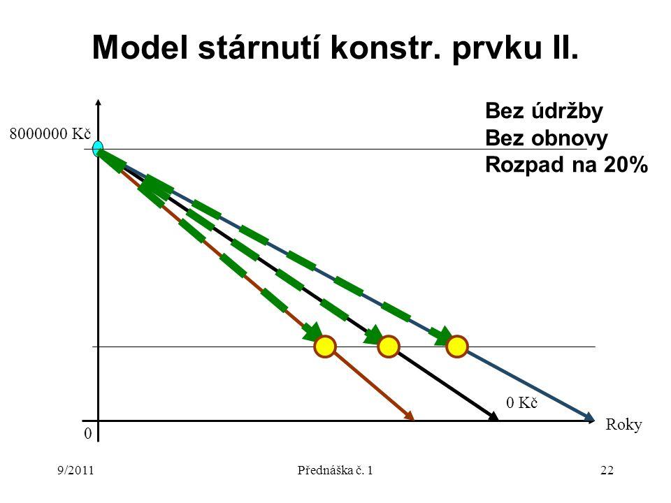 9/2011Přednáška č. 122 Model stárnutí konstr. prvku II.