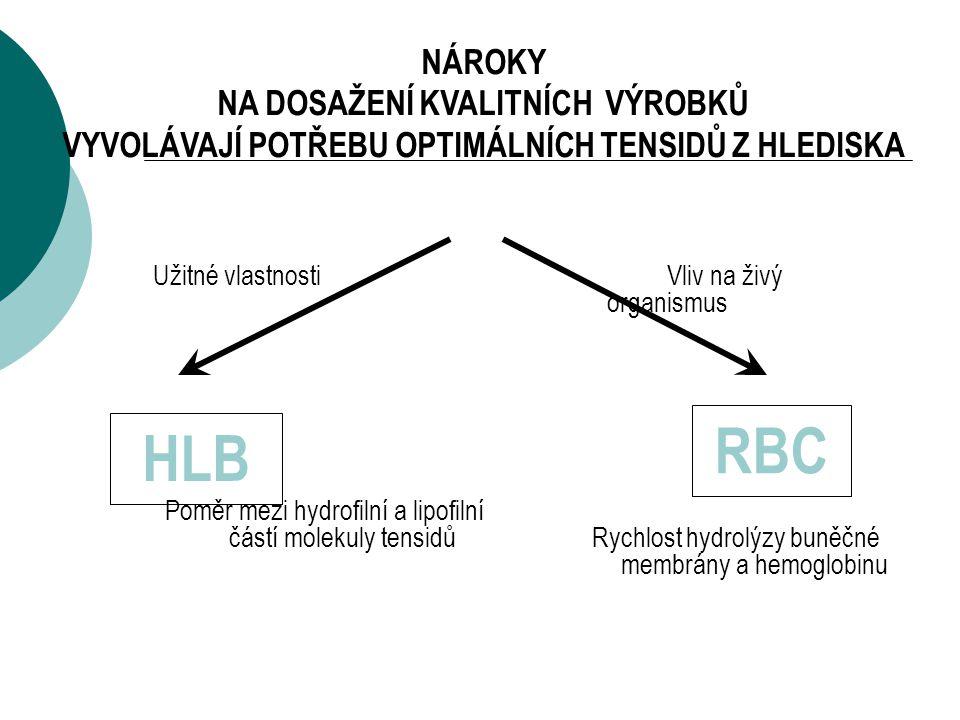 HLB RBC NÁROKY NA DOSAŽENÍ KVALITNÍCH VÝROBKŮ VYVOLÁVAJÍ POTŘEBU OPTIMÁLNÍCH TENSIDŮ Z HLEDISKA Užitné vlastnosti Poměr mezi hydrofilní a lipofilní částí molekuly tensidů Vliv na živý organismus Rychlost hydrolýzy buněčné membrány a hemoglobinu