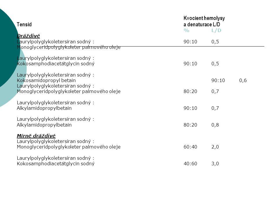 Kvocient hemolysy Tensida denaturace L/D %L/D Dráždivé Laurylpolyglykoletersíran sodný :90:100,5 Monoglyceridpolyglykoleter palmového oleje Laurylpolyglykoletersíran sodný : Kokosamphodiacetátglycin sodný90:100,5 Laurylpolyglykoletersíran sodný : Kokosamidopropyl betain90:100,6 Laurylpolyglykoletersíran sodný : Monoglyceridpolyglykoleter palmového oleje80:200,7 Laurylpolyglykoletersíran sodný : Alkylamidopropylbetain90:100,7 Laurylpolyglykoletersíran sodný : Alkylamidopropylbetain80:200,8 Mírně dráždivé Laurylpolyglykoletersíran sodný : Monoglyceridpolyglykoleter palmového oleje60:402,0 Laurylpolyglykoletersíran sodný : Kokosamphodiacetátglycin sodný40:603,0