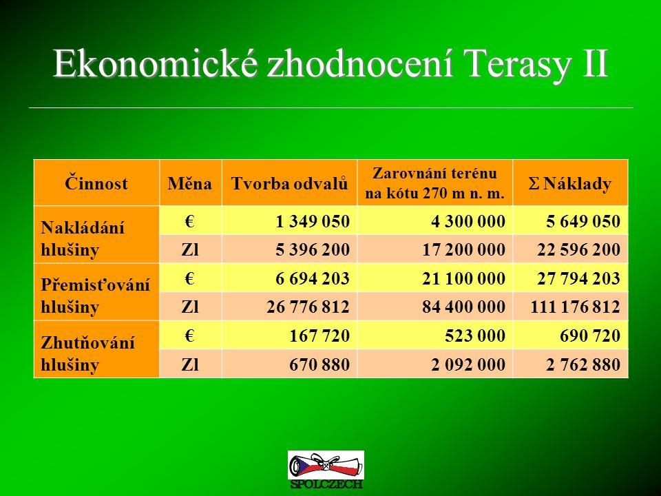 Ekonomické zhodnocení Terasy II ČinnostMěnaTvorba odvalů Zarovnání terénu na kótu 270 m n. m.  Náklady Nakládání hlušiny €1 349 0504 300 0005 649 050