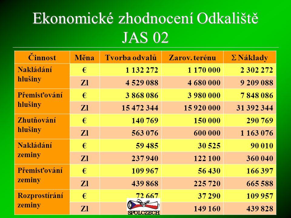 Ekonomické zhodnocení Odkaliště JAS 02 ČinnostMěnaTvorba odvalůZarov. terénu  Náklady Nakládání hlušiny €1 132 2721 170 0002 302 272 Zl4 529 0884 680