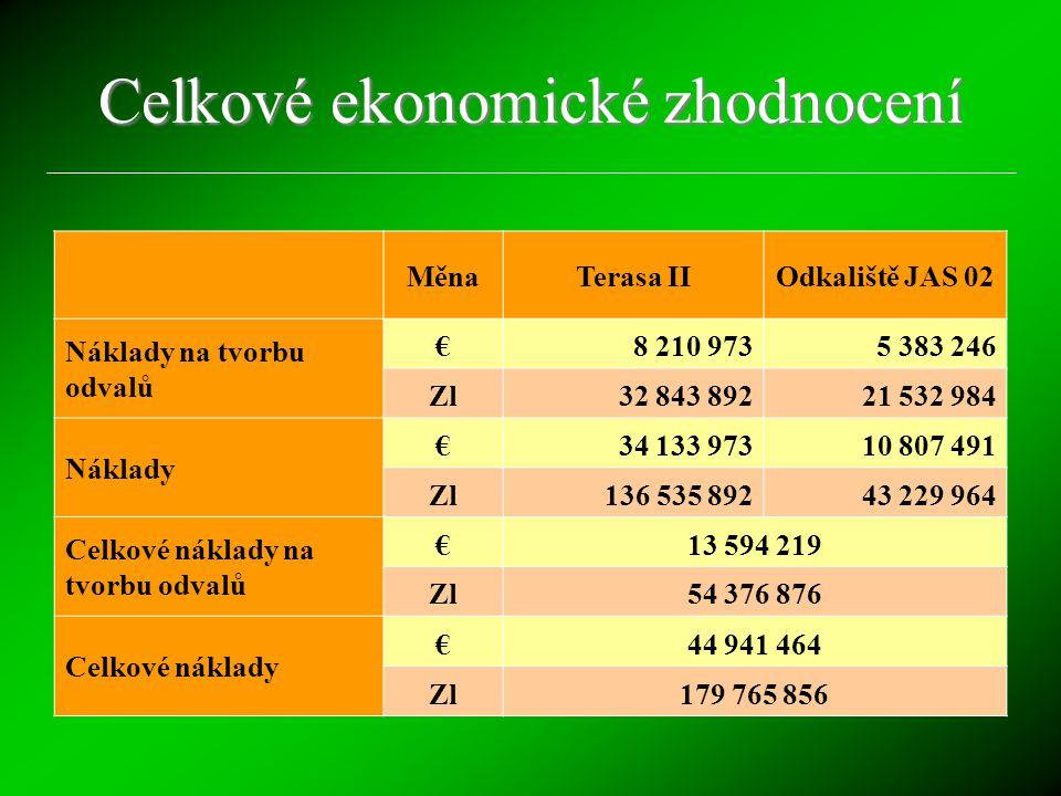 Celkové ekonomické zhodnocení MěnaTerasa IIOdkaliště JAS 02 Náklady na tvorbu odvalů €8 210 9735 383 246 Zl32 843 89221 532 984 Náklady €34 133 97310 807 491 Zl136 535 89243 229 964 Celkové náklady na tvorbu odvalů €13 594 219 Zl54 376 876 Celkové náklady €44 941 464 Zl179 765 856