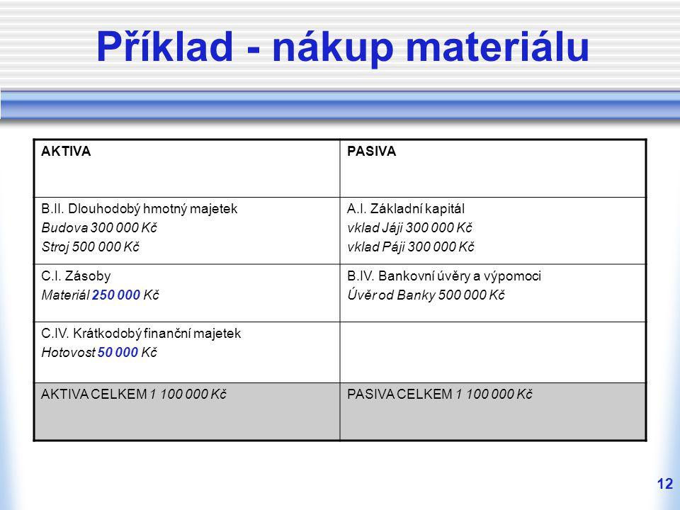 12 Příklad - nákup materiálu AKTIVAPASIVA B.II.