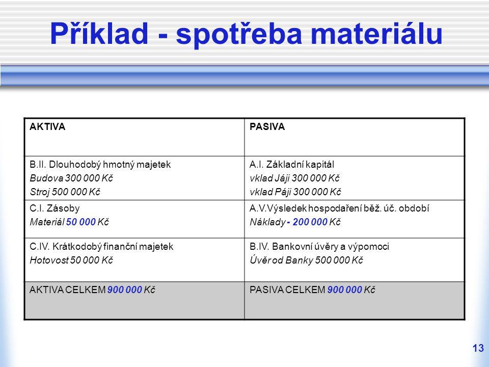13 Příklad - spotřeba materiálu AKTIVAPASIVA B.II. Dlouhodobý hmotný majetek Budova 300 000 Kč Stroj 500 000 Kč A.I. Základní kapitál vklad Jáji 300 0