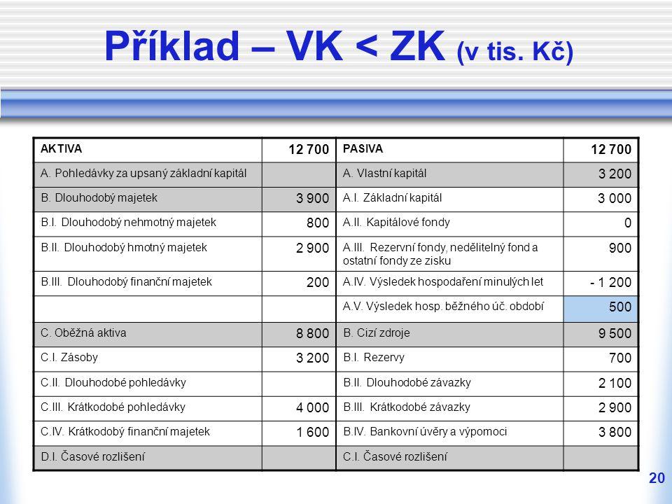 20 Příklad – VK < ZK (v tis. Kč) AKTIVA 12 700 PASIVA 12 700 A. Pohledávky za upsaný základní kapitálA. Vlastní kapitál 3 200 B. Dlouhodobý majetek 3