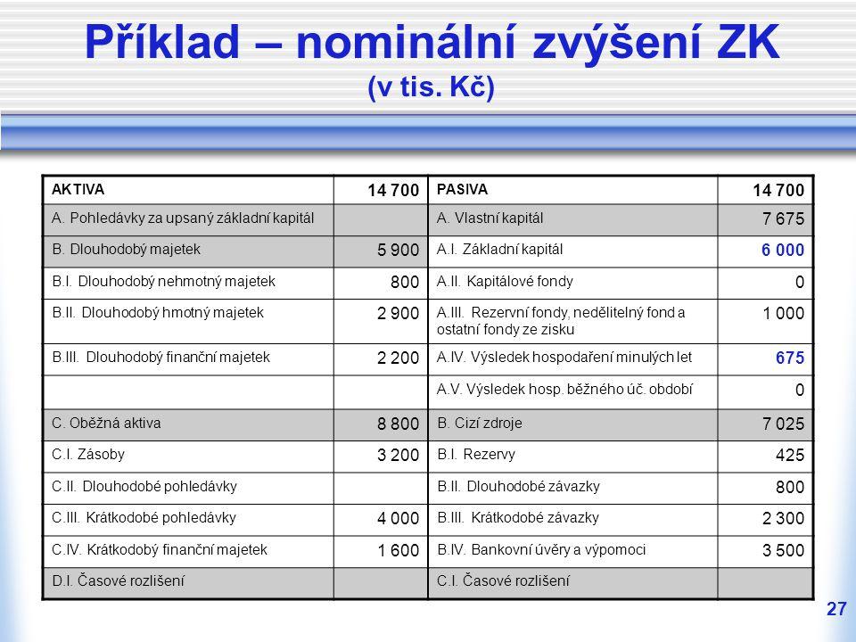 27 Příklad – nominální zvýšení ZK (v tis. Kč) AKTIVA 14 700 PASIVA 14 700 A. Pohledávky za upsaný základní kapitálA. Vlastní kapitál 7 675 B. Dlouhodo