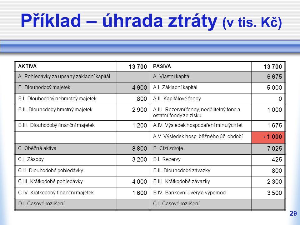 29 Příklad – úhrada ztráty (v tis. Kč) AKTIVA 13 700 PASIVA 13 700 A. Pohledávky za upsaný základní kapitálA. Vlastní kapitál 6 675 B. Dlouhodobý maje