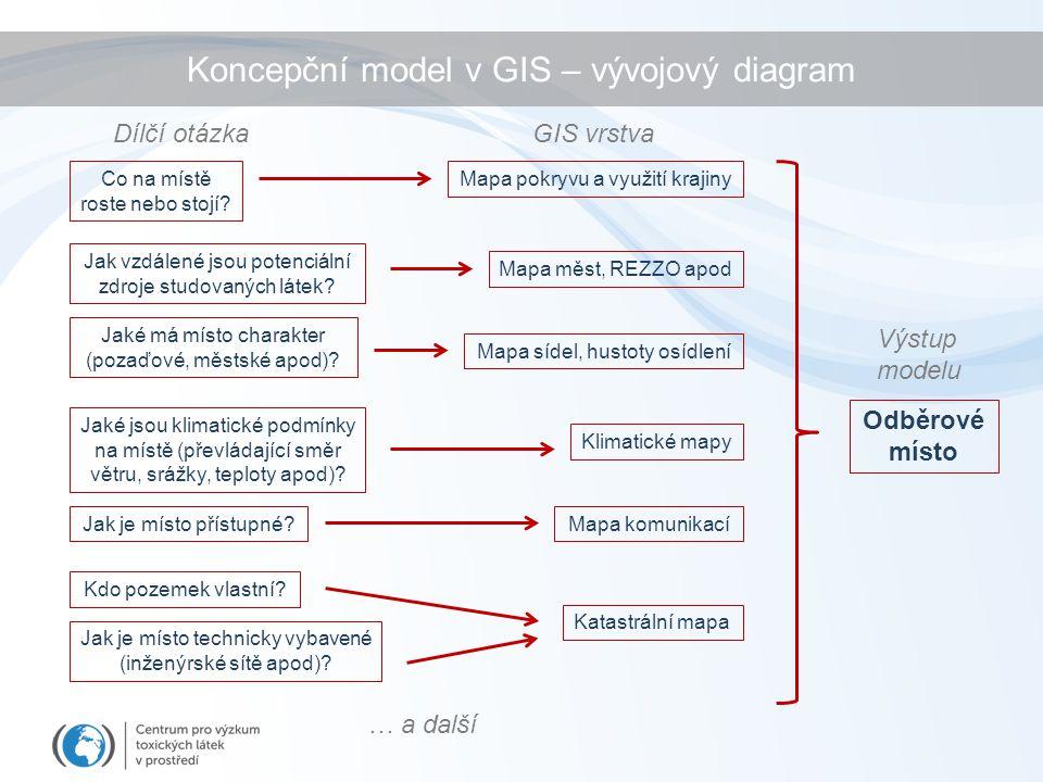 Koncepční model v GIS – vývojový diagram Odběrové místo Co na místě roste nebo stojí.