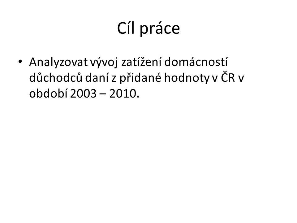 Cíl práce Analyzovat vývoj zatížení domácností důchodců daní z přidané hodnoty v ČR v období 2003 – 2010.