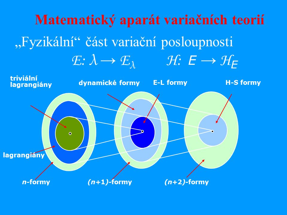 "Ε: λ → Ε λ Η: E → H E triviální lagrangiány n-formy(n+1)-formy(n+2)-formy dynamické formy E-L formyH-S formy Matematický aparát variačních teorií ""Fyzikální část variační posloupnosti"