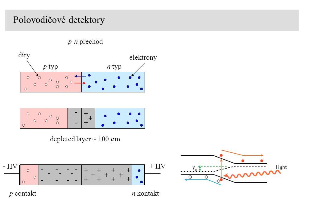 Polovodičové detektory p-n přechod n typp typ díry elektrony - + + + - - - + + + - - + + + + + + + + - - - - - - - - - - - HV+ HV depleted layer ~ 100