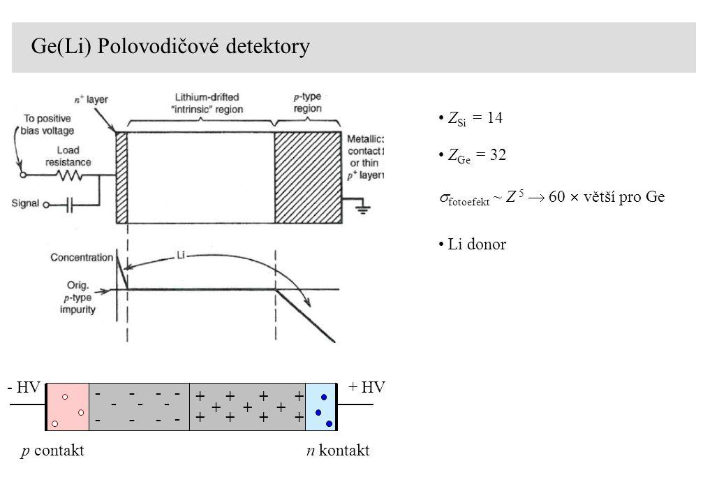 Ge(Li) Polovodičové detektory - + + + - - + + + + + + + + - - - - - - - - - - - HV+ HV Z Si = 14 Z Ge = 32  fotoefekt ~ Z 5  60  větší pro Ge Li do