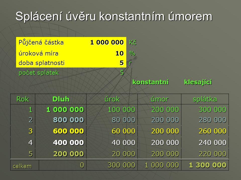 Splácení úvěru konstantním úmorem Půjčená částka 1 000 000 Kč úroková míra 10% doba splatnosti 5r počet splátek 5 konstantníklesající RokDluhúrokúmorsplátka1 1 000 000 100 000 200 000 300 000 2 800 000 80 000 200 000 280 000 3 600 000 60 000 200 000 260 000 4 400 000 40 000 200 000 240 000 5 200 000 20 000 200 000 220 000 celkem0 300 000 1 000 000 1 300 000