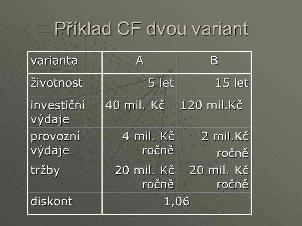 Příklad CF dvou variant variantaAB životnost 5 let 15 let investiční výdaje 40 mil.