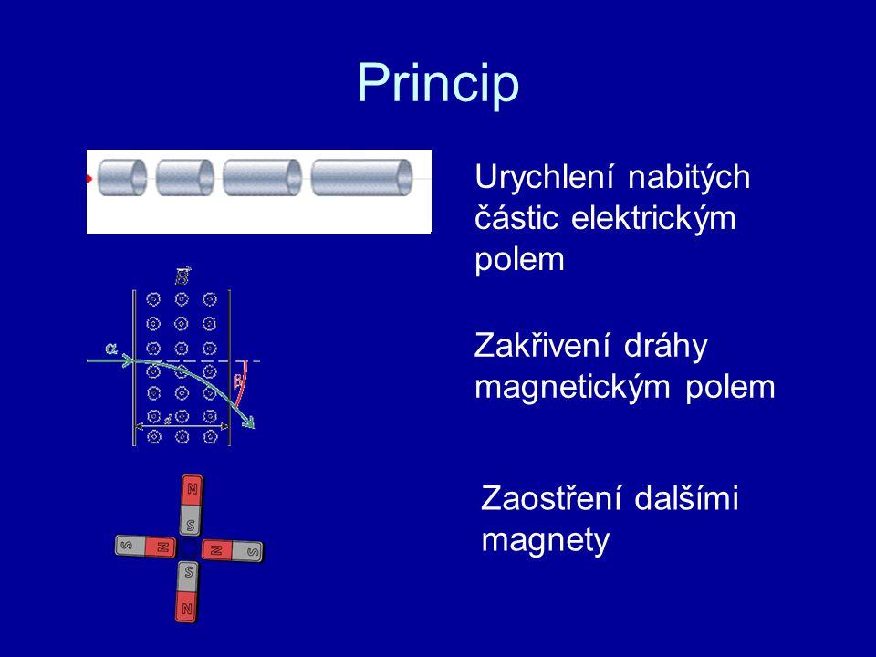 Princip Urychlení nabitých částic elektrickým polem Zakřivení dráhy magnetickým polem Zaostření dalšími magnety