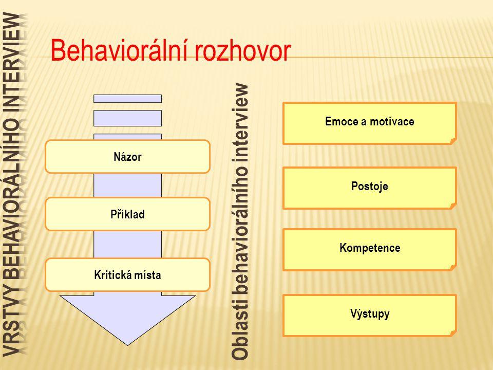 Příklad Kritická místa Názor Oblasti behaviorálního interview Postoje Emoce a motivace Kompetence Výstupy Behaviorální rozhovor