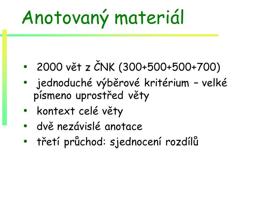 Anotovaný materiál 2000 vět z ČNK (300+500+500+700) jednoduché výběrové kritérium – velké písmeno uprostřed věty kontext celé věty dvě nezávislé anotace třetí průchod: sjednocení rozdílů