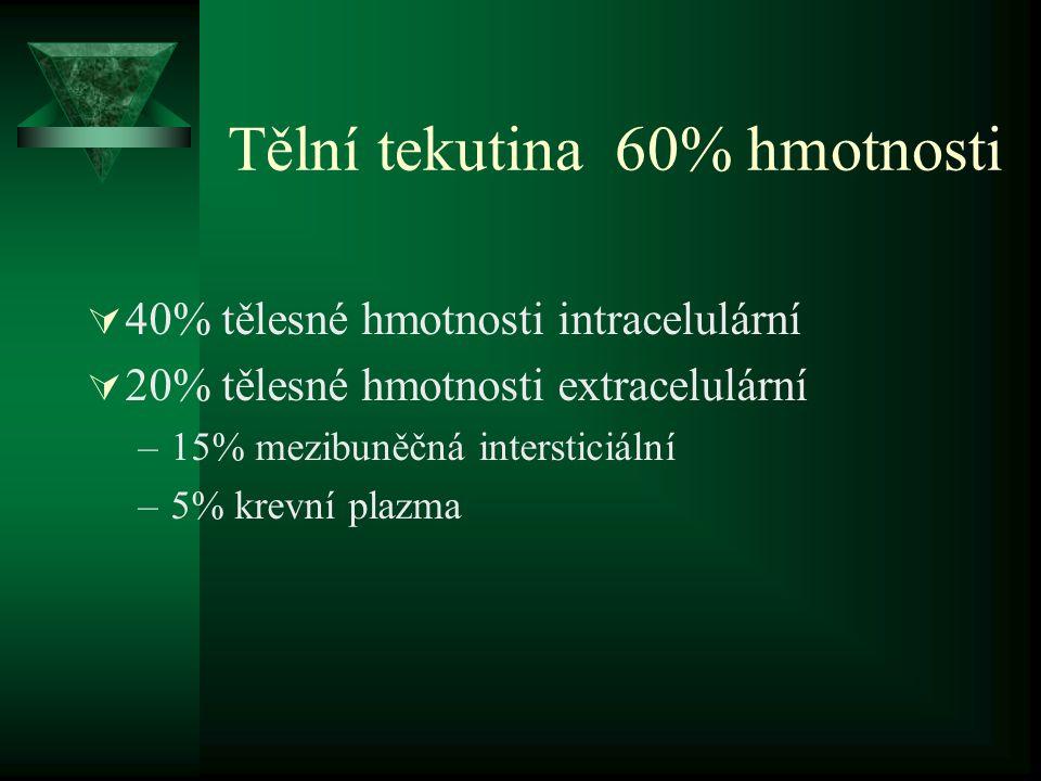 Tělní tekutina 60% hmotnosti  40% tělesné hmotnosti intracelulární  20% tělesné hmotnosti extracelulární –15% mezibuněčná intersticiální –5% krevní