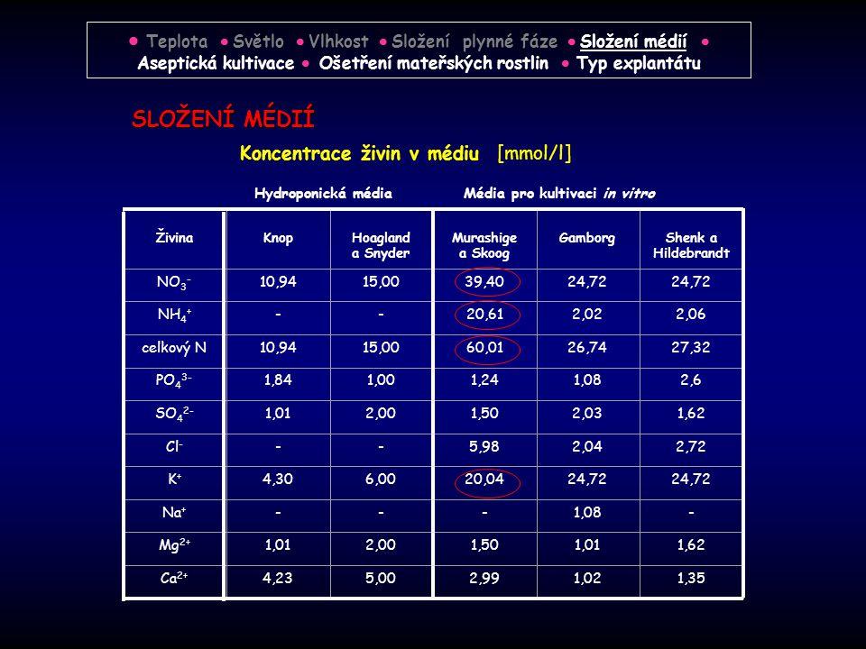 SLOŽENÍ MÉDIÍ  Teplota  Světlo  Vlhkost  Složení plynné fáze  Složení médií  Aseptická kultivace  Ošetření mateřských rostlin  Typ explantátu Koncentrace živin v médiu [mmol/l] Živina Knop Hoagland a Snyder Murashige a Skoog Gamborg Shenk a Hildebrandt NO 3 - 10,9415,0039,4024,72 NH 4 + --20,612,022,06 celkový N10,9415,0060,0126,7427,32 PO 4 3- 1,841,001,241,082,6 SO 4 2- 1,012,001,502,031,62 Cl - --5,982,042,72 K+K+ 4,306,0020,0424,72 Na + ---1,08- Mg 2+ 1,012,001,501,011,62 Ca 2+ 4,235,002,991,021,35 Hydroponická médiaMédia pro kultivaci in vitro