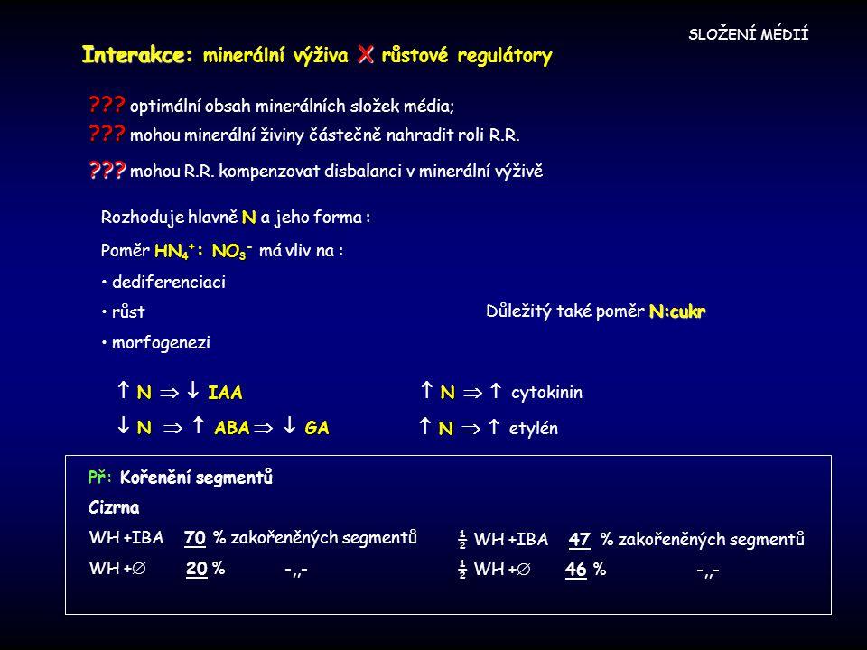 SLOŽENÍ MÉDIÍ Interakce:X Interakce: minerální výživa X růstové regulátory ??? ??? optimální obsah minerálních složek média; ??? ??? mohou minerální ž
