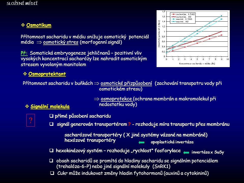 Osmotikum  Osmotikum Přítomnost sacharidu v médiu snižuje osmotický potenciál média  osmotický stres (morfogenní signál) Př: Somatická embryogeneze jehličnanů – pozitivní vliv vysokých koncentrací sacharózy lze nahradit osmotickým stresem vyvolaným manitolem SLOŽENÍ MÉDIÍ Přítomnost sacharidu v buňkách  osmotické přizpůsobení (zachování transpotru vody při osmotickém stresu)  osmoprotekce (ochrana membrán a makromolekul při nedostatku vody) Osmoprotektant  Osmoprotektant Signální molekula  Signální molekula  přímé působení sacharidu  signál generován transportérem .