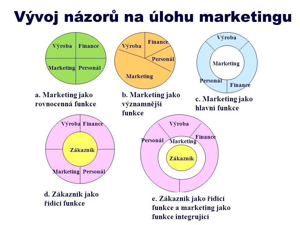 Vývoj názorů na úlohu marketingu VýrobaFinance PersonálMarketing a. Marketing jako rovnocenná funkce Finance Výroba Personál Marketing b. Marketing ja