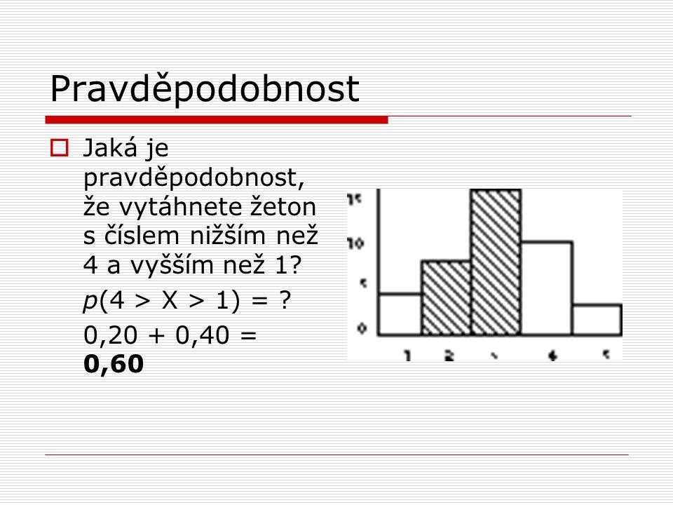 Pravděpodobnost  Jaká je pravděpodobnost, že vytáhnete žeton s číslem nižším než 4 a vyšším než 1? p(4 > X > 1) = ? 0,20 + 0,40 = 0,60