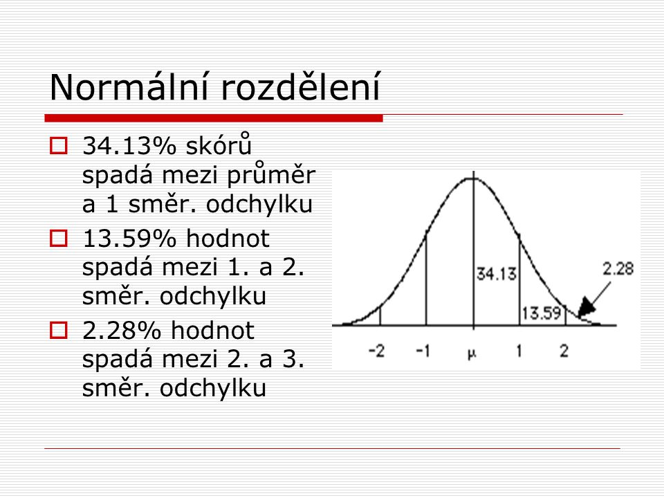  34.13% skórů spadá mezi průměr a 1 směr. odchylku  13.59% hodnot spadá mezi 1. a 2. směr. odchylku  2.28% hodnot spadá mezi 2. a 3. směr. odchylku