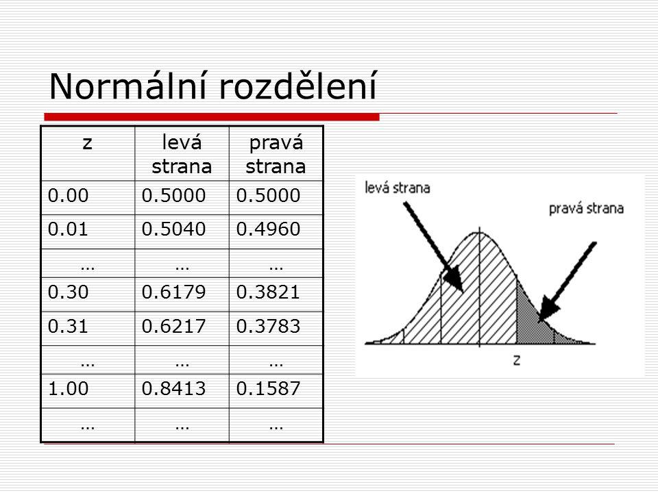 Normální rozdělení zlevá strana pravá strana 0.000.5000 0.010.50400.4960 ……… 0.300.61790.3821 0.310.62170.3783 ……… 1.000.84130.1587 ………