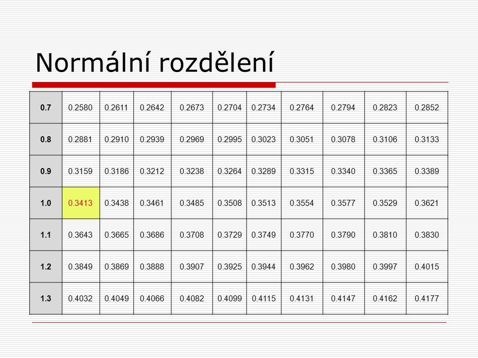Normální rozdělení 0.70.25800.26110.26420.26730.27040.27340.27640.27940.28230.2852 0.80.28810.29100.29390.29690.29950.30230.30510.30780.31060.3133 0.9