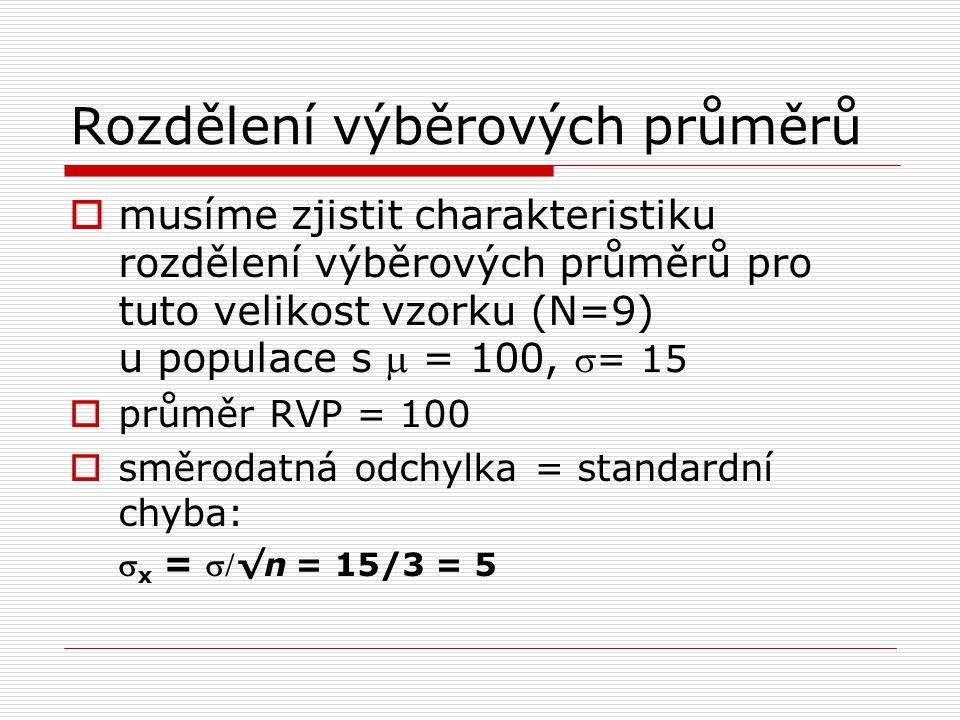 Rozdělení výběrových průměrů  musíme zjistit charakteristiku rozdělení výběrových průměrů pro tuto velikost vzorku (N=9) u populace s  = 100, = 15