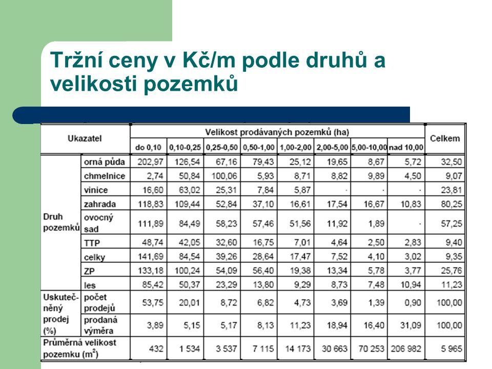 Tržní ceny v Kč/m podle druhů a velikosti pozemků