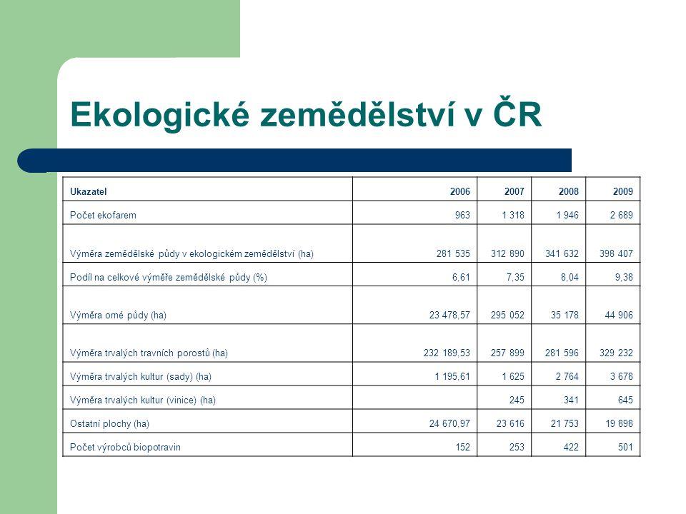 Ekologické zemědělství v ČR Ukazatel2006200720082009 Počet ekofarem9631 3181 9462 689 Výměra zemědělské půdy v ekologickém zemědělství (ha)281 535312