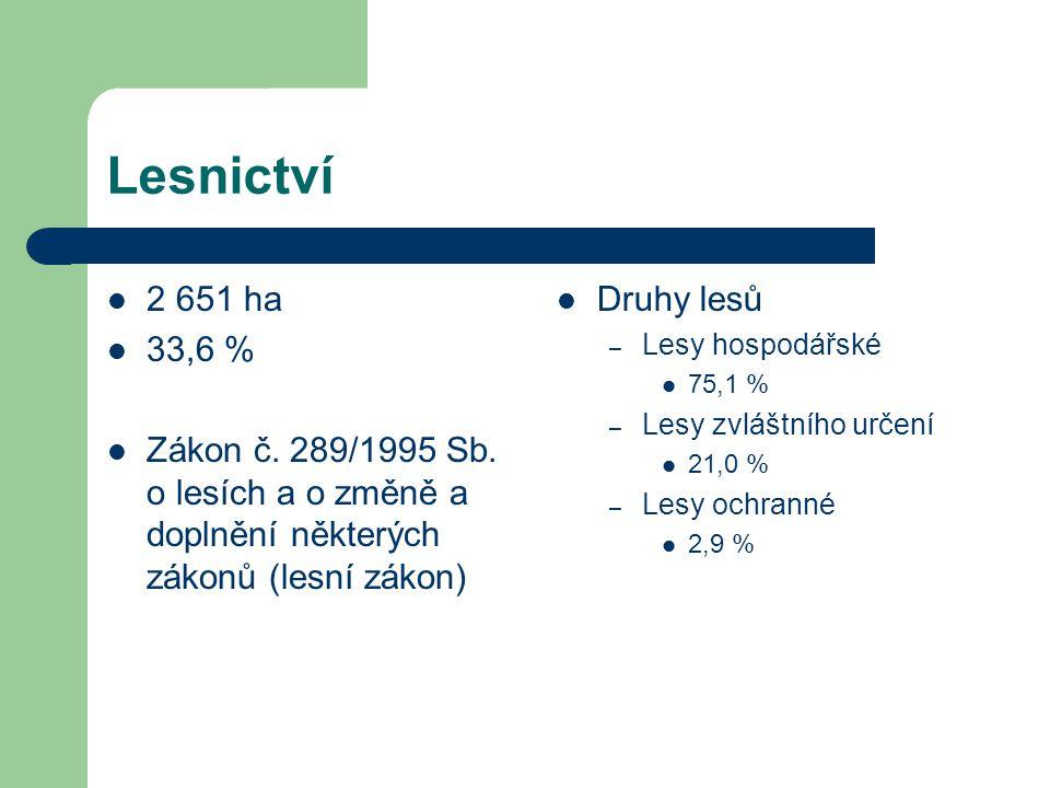 Lesnictví 2 651 ha 33,6 % Zákon č. 289/1995 Sb. o lesích a o změně a doplnění některých zákonů (lesní zákon) Druhy lesů – Lesy hospodářské 75,1 % – Le