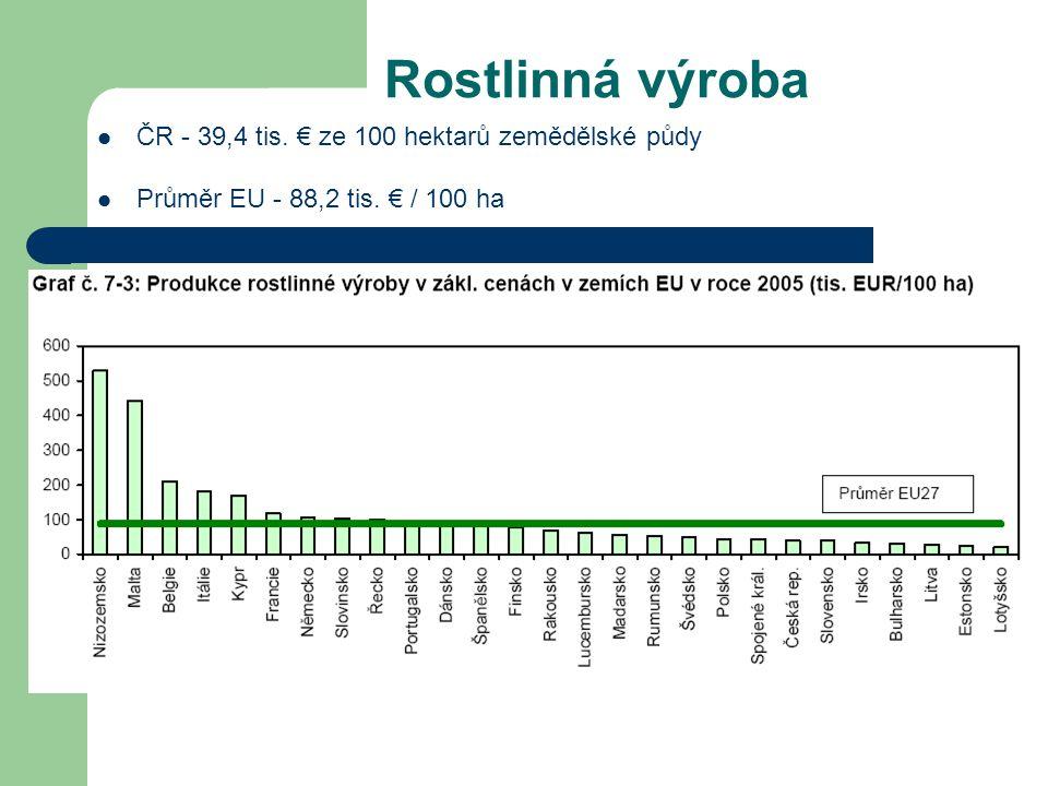 Živočišná výroba ČR - 37,6 tis. € na 100 hektarů zemědělské půdy Průměr EU - 70,6 tis. € / 100 ha