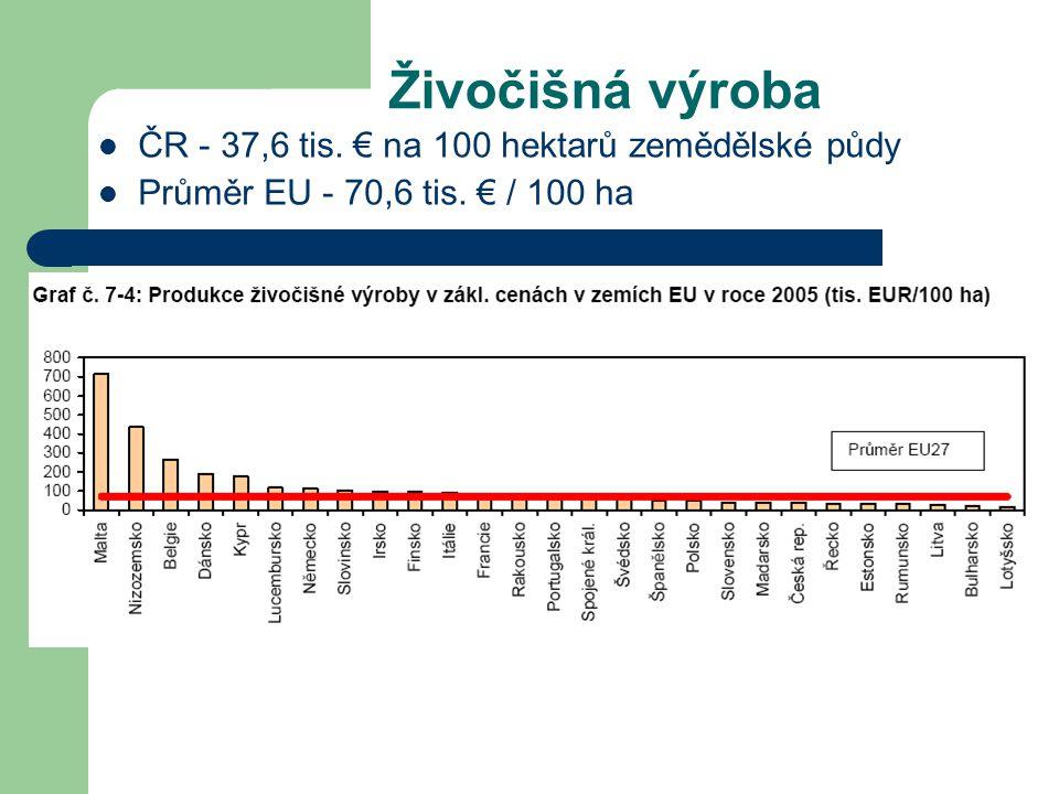 Tržní ceny ZPF v zemích EU