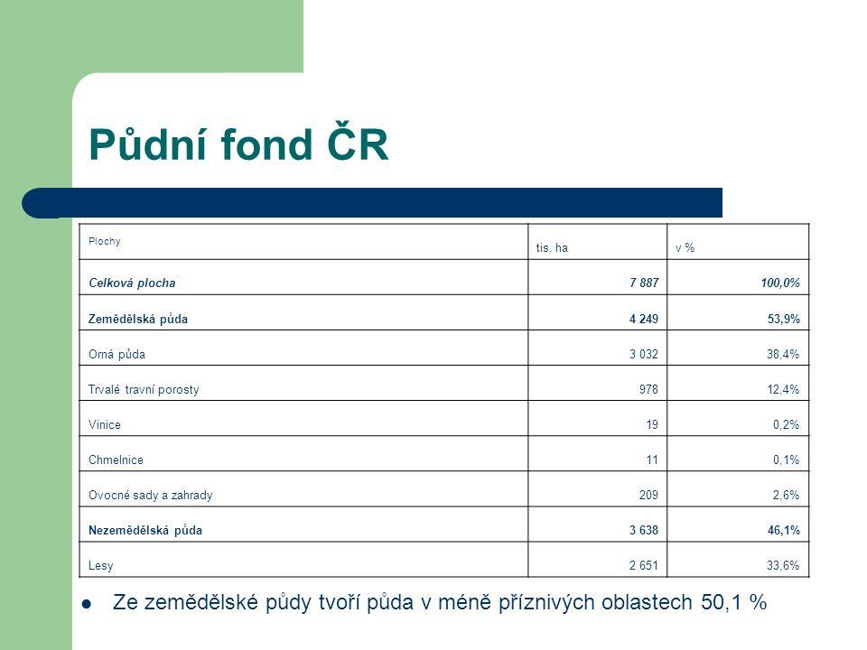 Půdní fond ČR Plochy tis. hav % Celková plocha7 887100,0% Zemědělská půda4 24953,9% Orná půda3 03238,4% Trvalé travní porosty97812,4% Vinice190,2% Chm