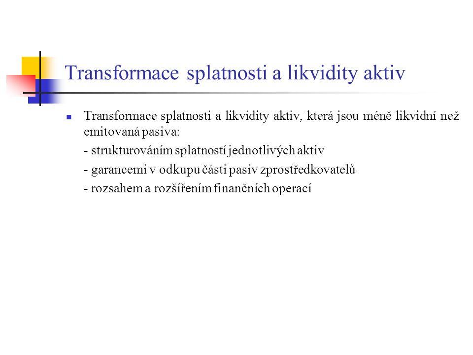 Transformace splatnosti a likvidity aktiv Transformace splatnosti a likvidity aktiv, která jsou méně likvidní než emitovaná pasiva: - strukturováním s