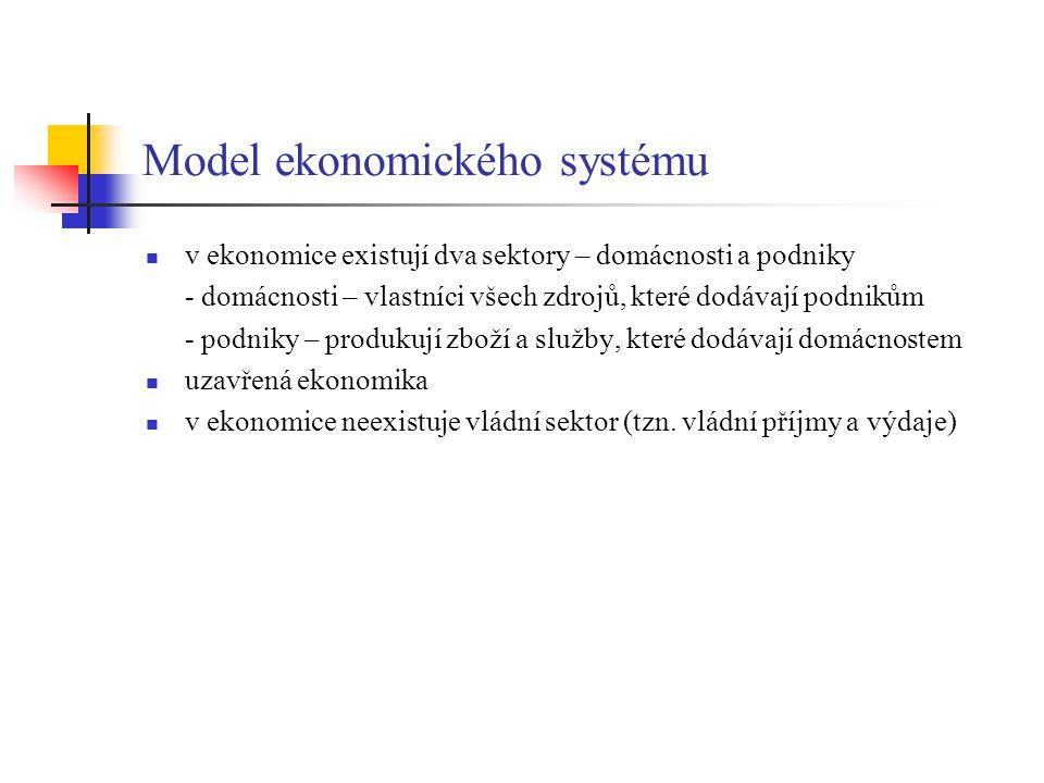 Model ekonomického systému v ekonomice existují dva sektory – domácnosti a podniky - domácnosti – vlastníci všech zdrojů, které dodávají podnikům - po