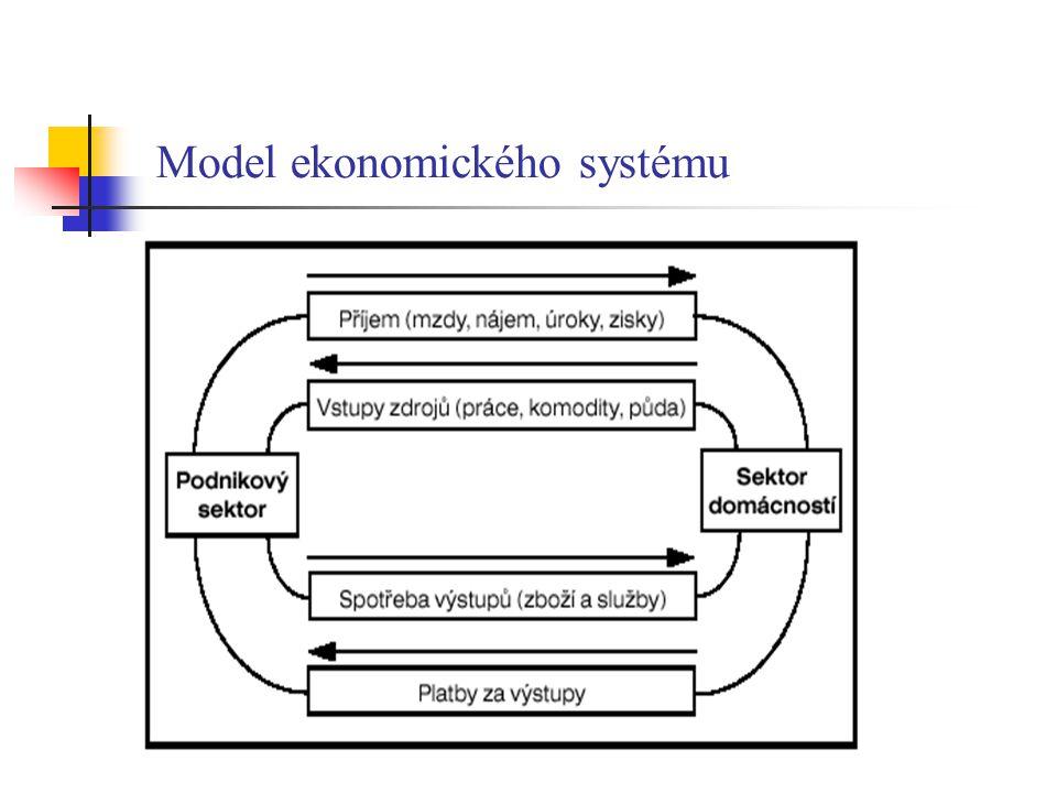 Model ekonomického systému