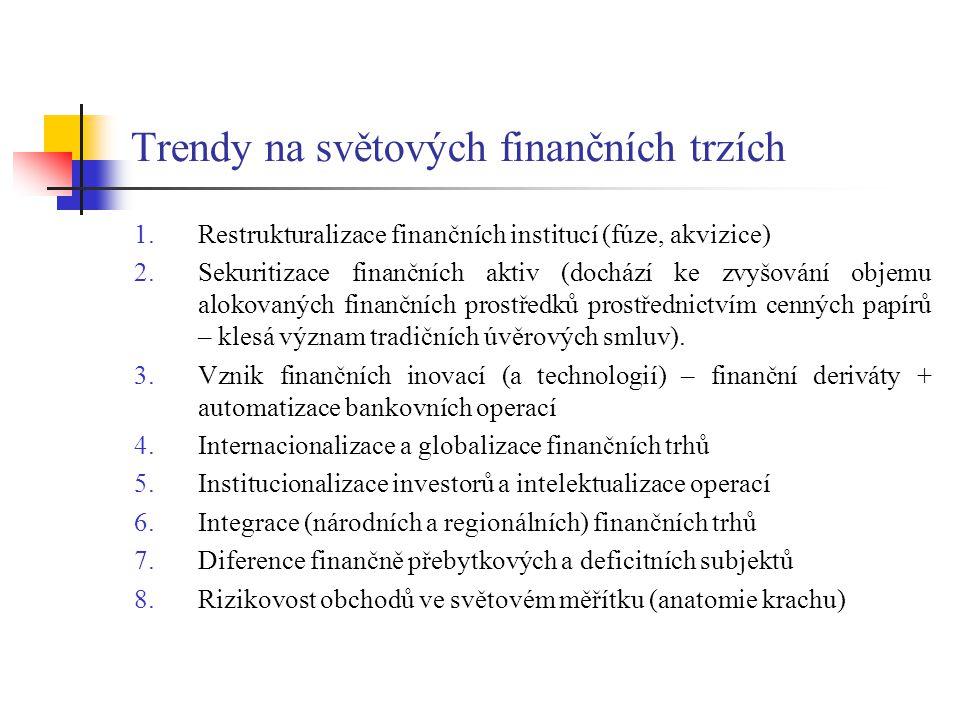 Trendy na světových finančních trzích 1.Restrukturalizace finančních institucí (fúze, akvizice) 2.Sekuritizace finančních aktiv (dochází ke zvyšování
